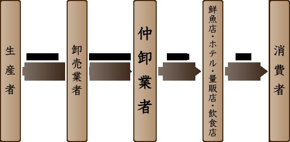 新潟市中央卸市場【鮮魚等仲卸業...